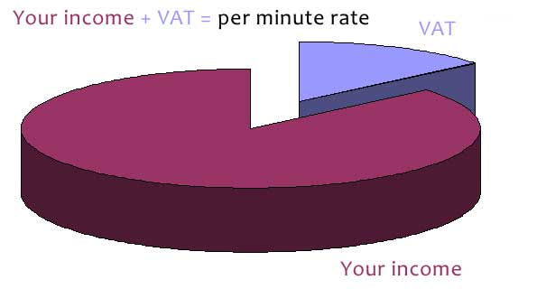 Calculating your income and the VAT